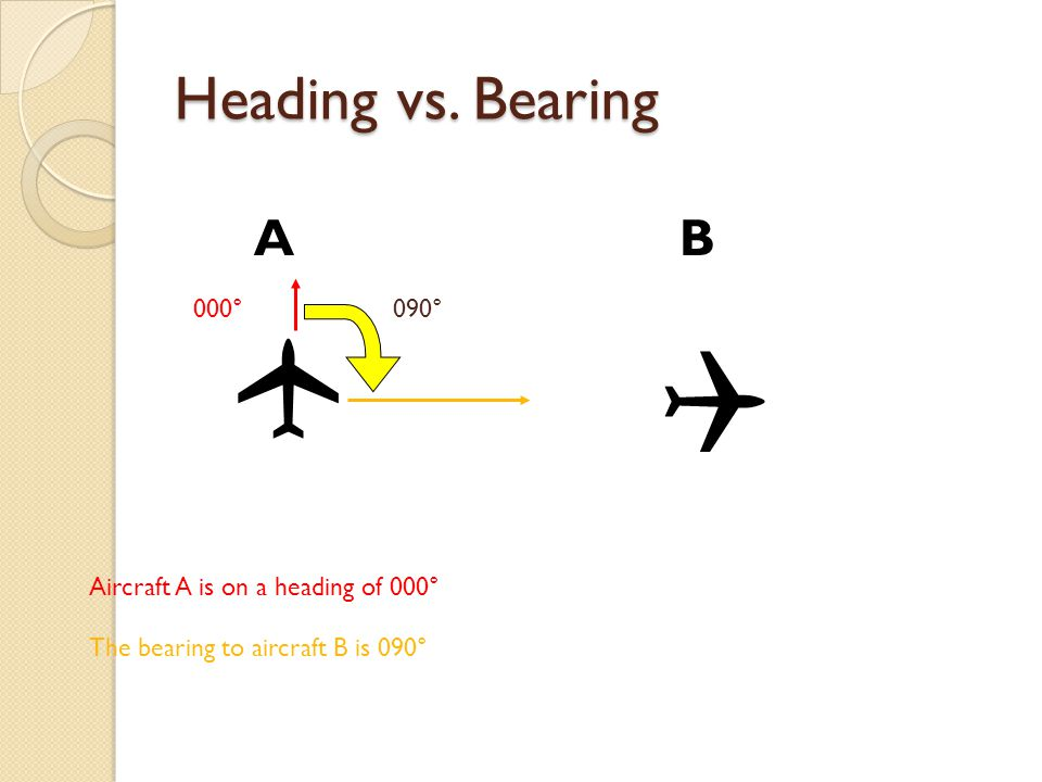  Heading vs. Bearing A B 000° 090° Aircraft A is on a heading of 000°