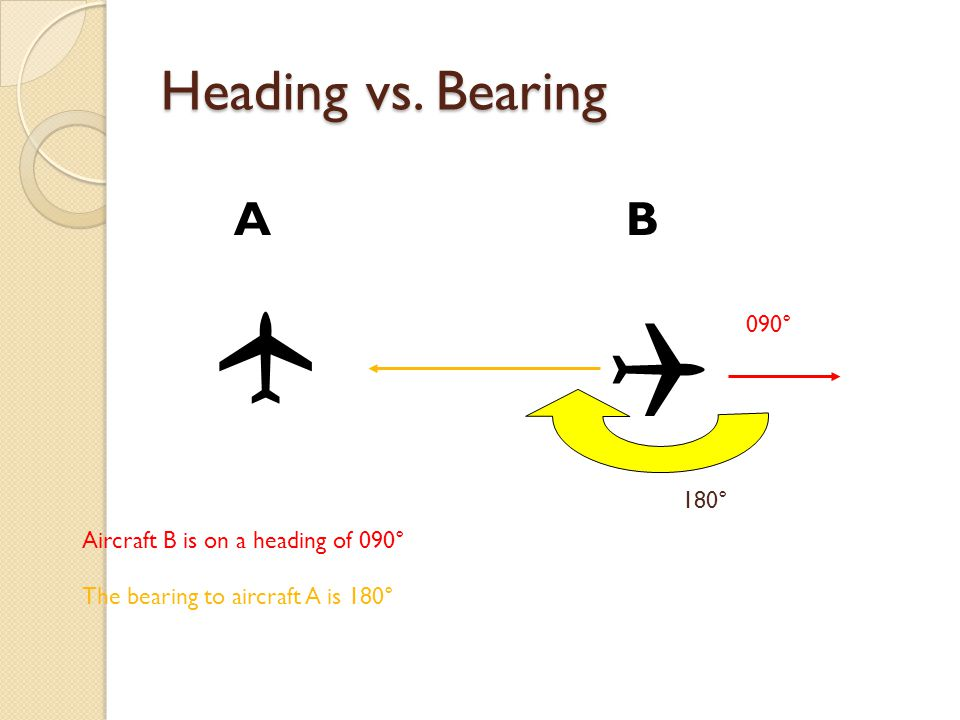  Heading vs. Bearing A B 090° 180° Aircraft B is on a heading of 090°