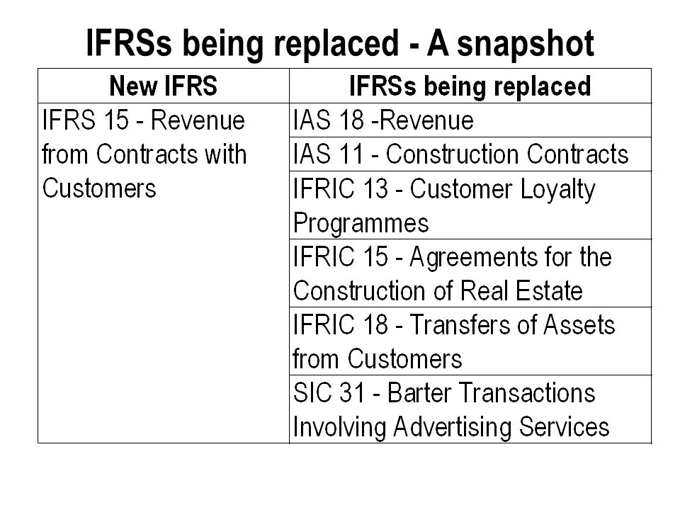 IFRSs being replaced - A snapshot