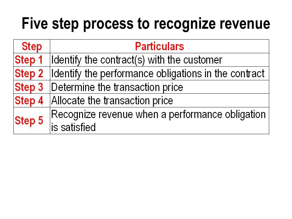 Five step process to recognize revenue