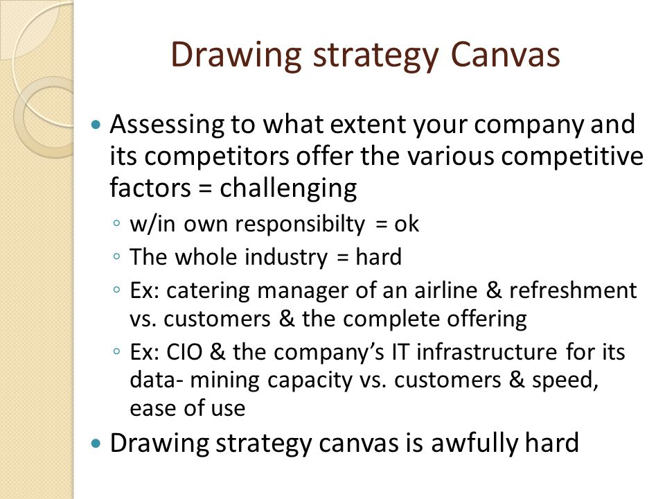Drawing strategy Canvas