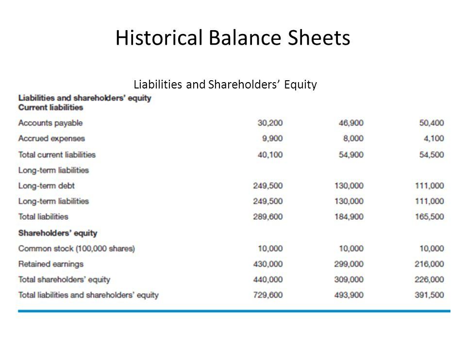 Historical Balance Sheets