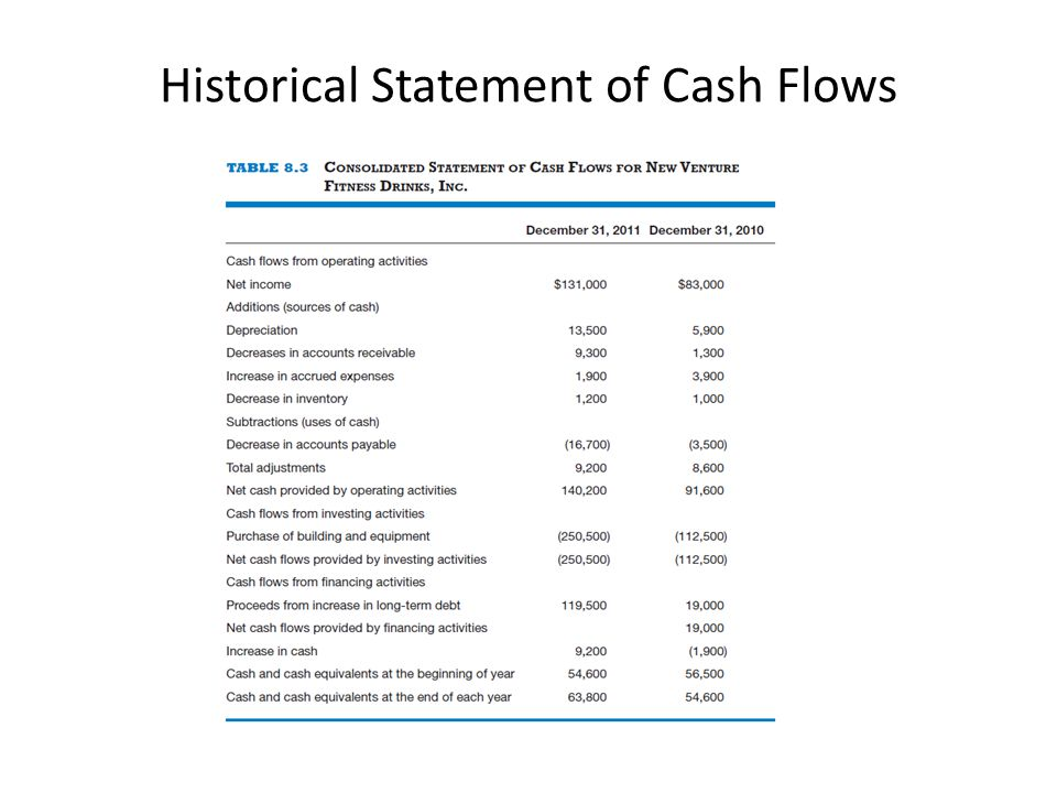 Historical Statement of Cash Flows