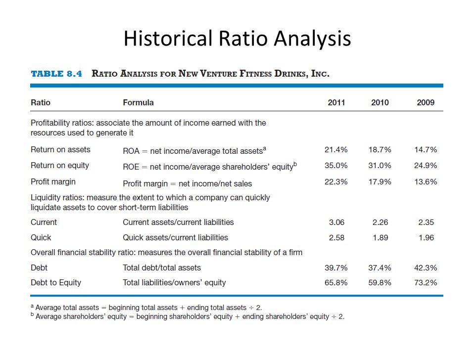 Historical Ratio Analysis