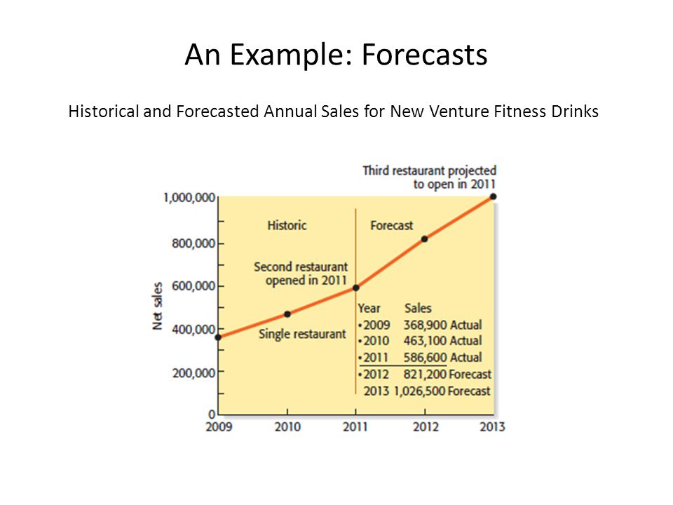 Historical and Forecasted Annual Sales for New Venture Fitness Drinks