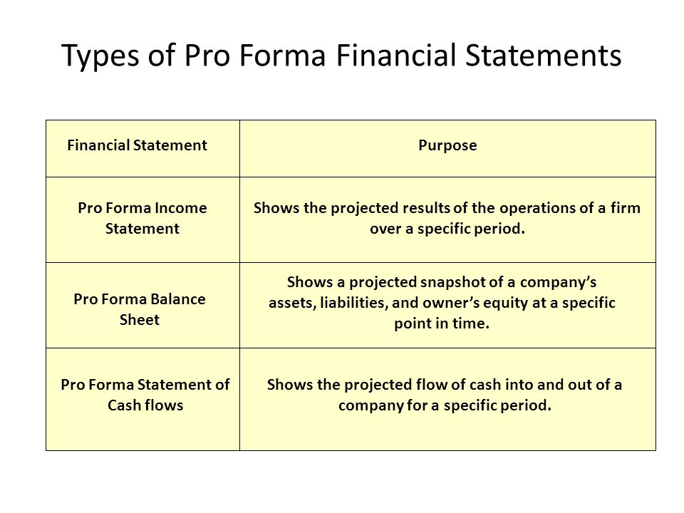 Types of Pro Forma Financial Statements