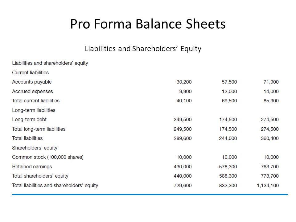 Pro Forma Balance Sheets