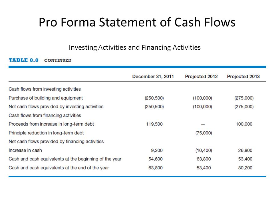 Pro Forma Statement of Cash Flows