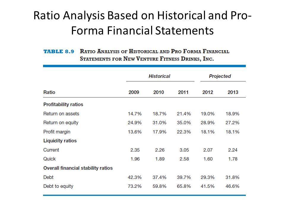 Ratio Analysis Based on Historical and Pro-Forma Financial Statements