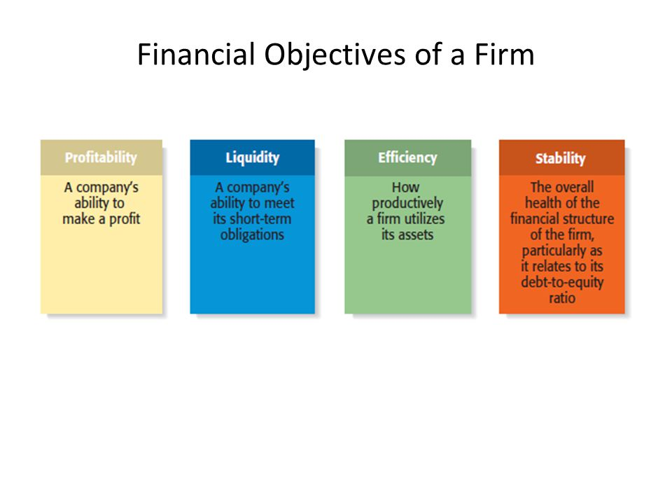 Financial Objectives of a Firm