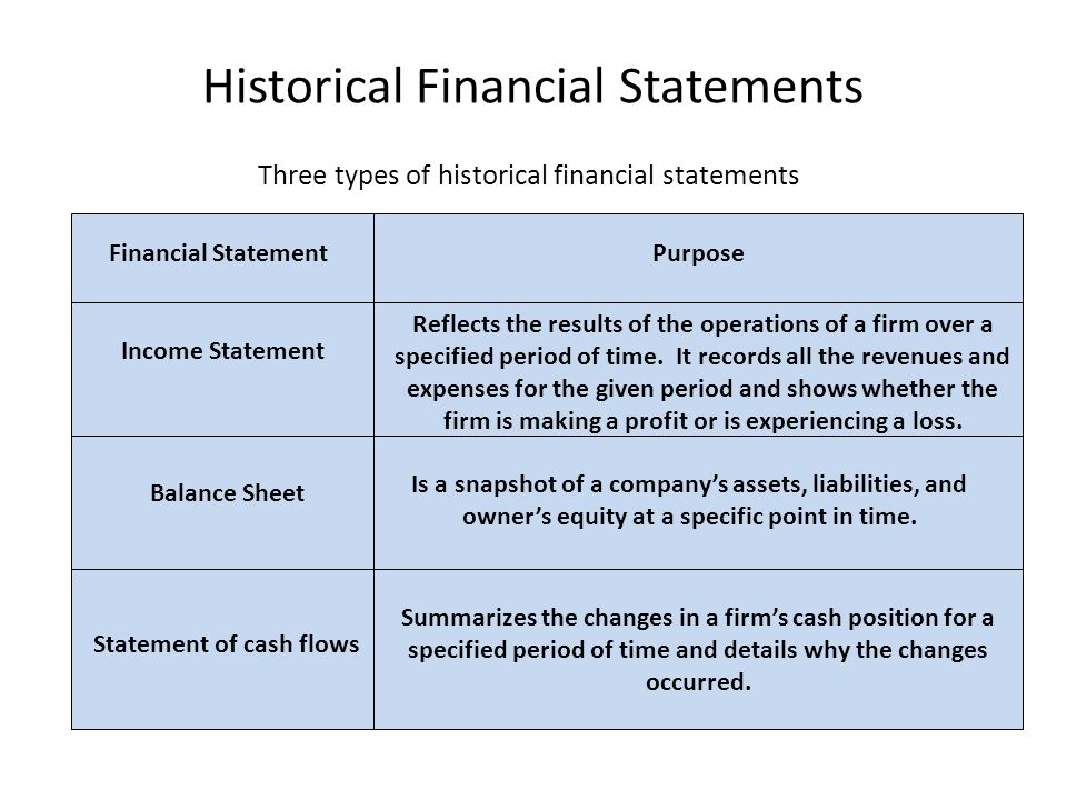 Historical Financial Statements