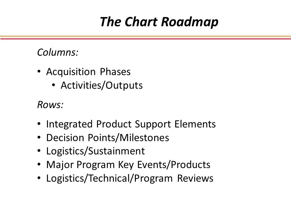 The Chart Roadmap Columns: Acquisition Phases Activities/Outputs Rows: