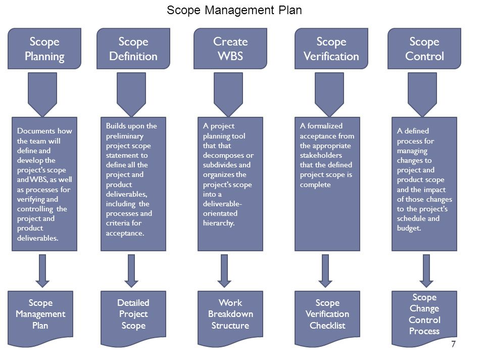 Scope Management Plan Scope Planning Scope Definition Create WBS Scope