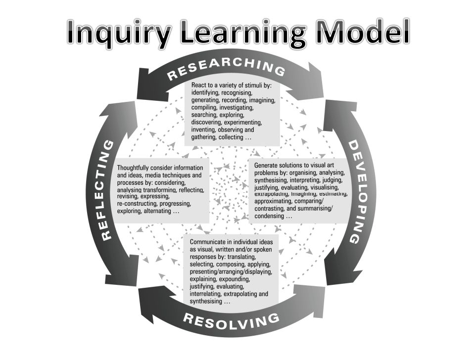 Inquiry Learning Model
