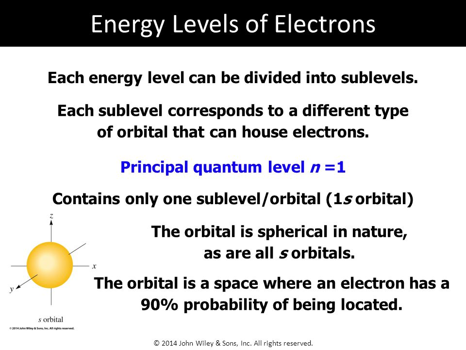 Energy Levels of Electrons