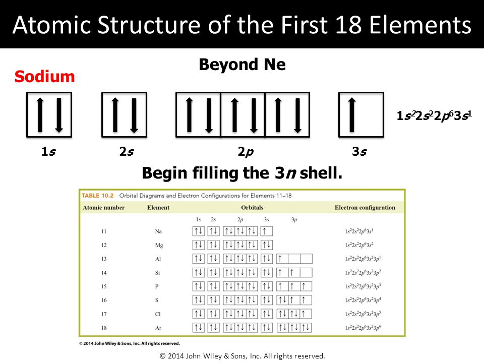 Atomic Structure of the First 18 Elements