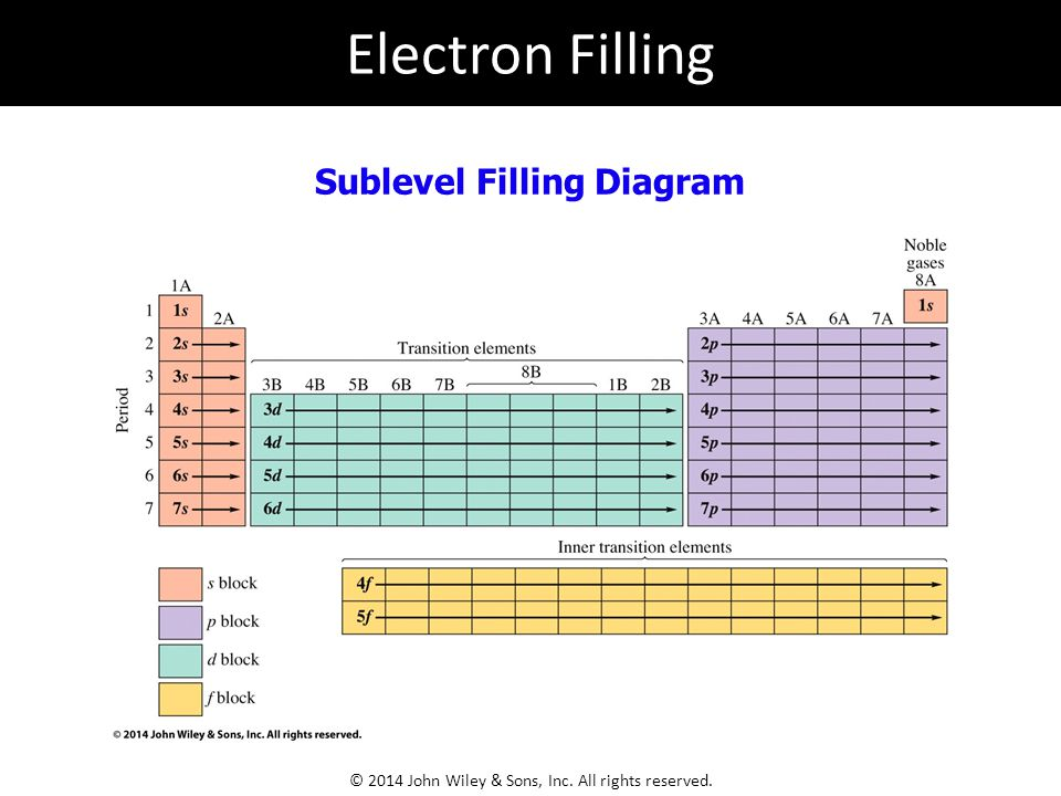 Sublevel Filling Diagram