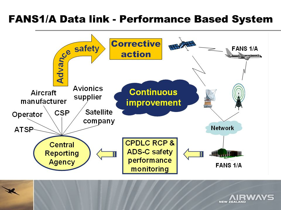 FANS1/A Data link - Performance Based System