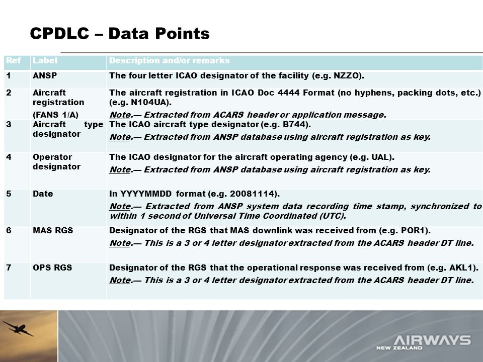 CPDLC – Data Points Ref Label Description and/or remarks 1 ANSP