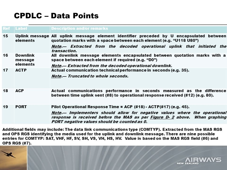 CPDLC – Data Points Ref Label Description and/or remarks 15