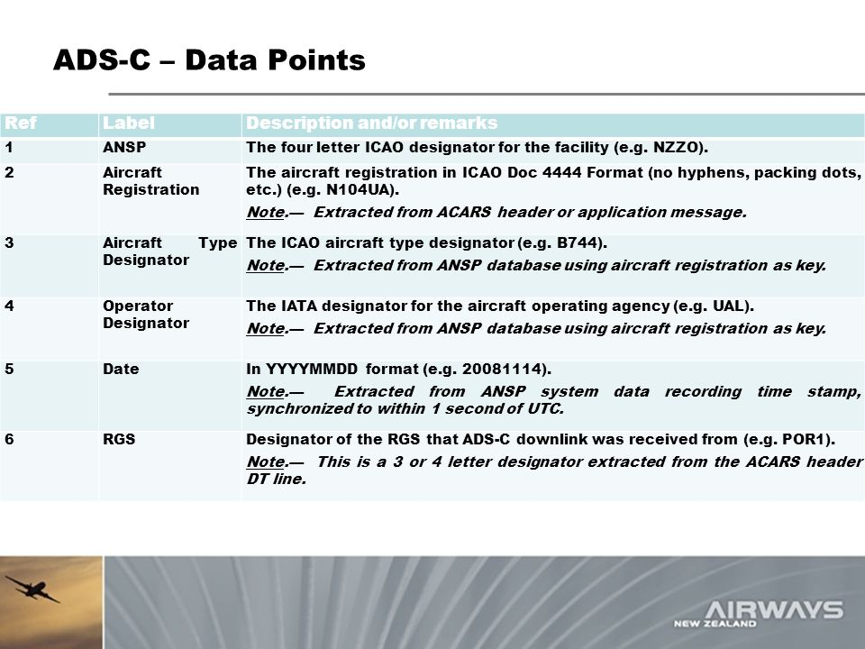 ADS-C – Data Points Ref Label Description and/or remarks 1 ANSP