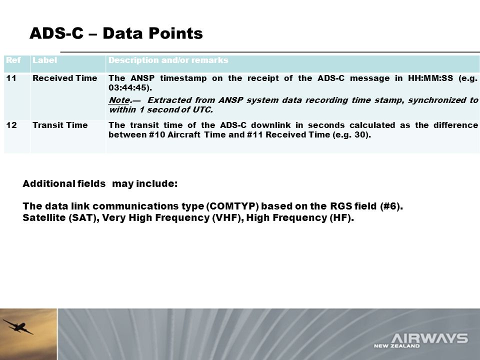 ADS-C – Data Points Additional fields may include: