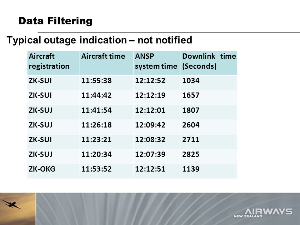 Typical outage indication – not notified
