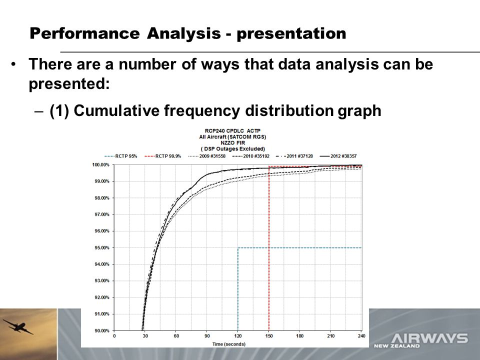 Performance Analysis - presentation