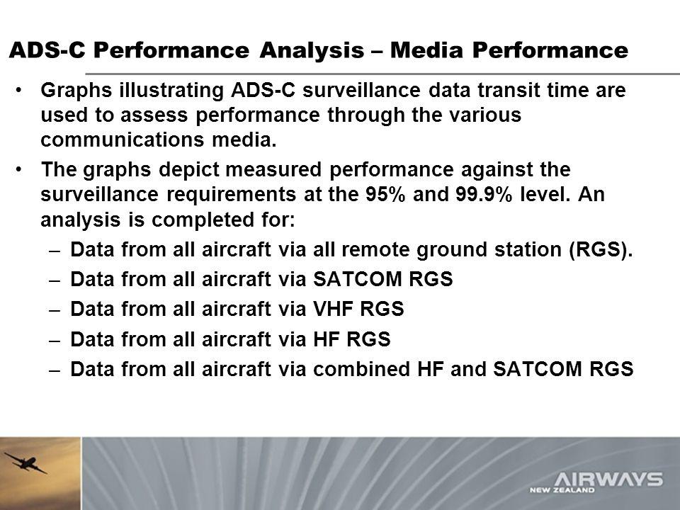 ADS-C Performance Analysis – Media Performance