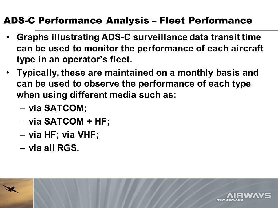 ADS-C Performance Analysis – Fleet Performance