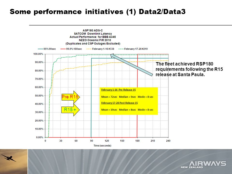 Some performance initiatives (1) Data2/Data3