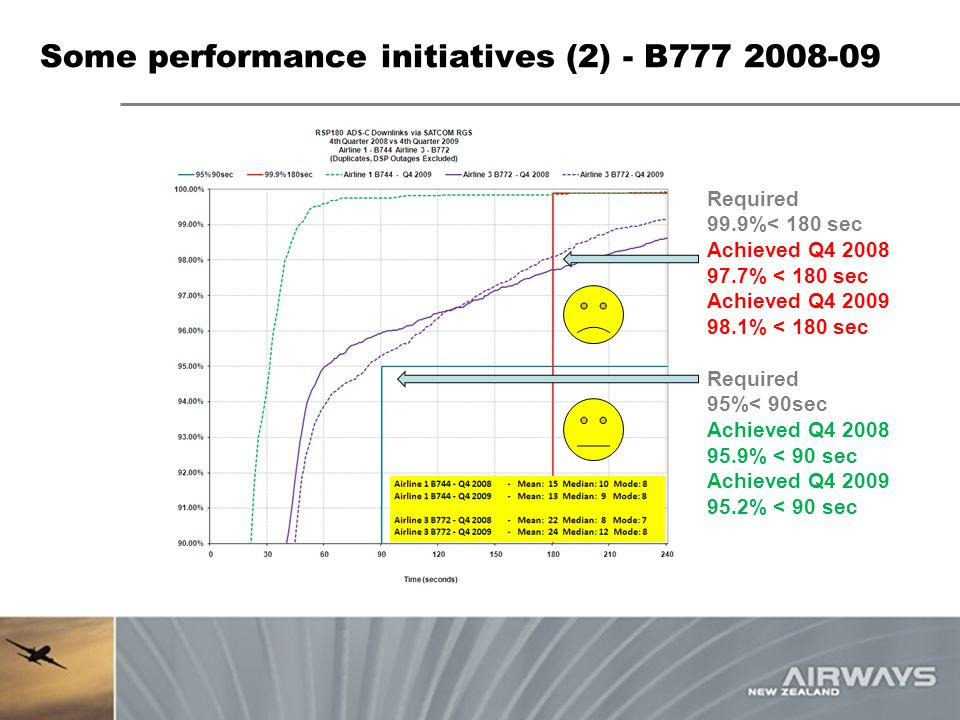 Some performance initiatives (2) - B777 2008-09