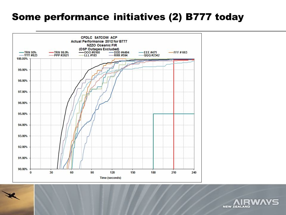 Some performance initiatives (2) B777 today