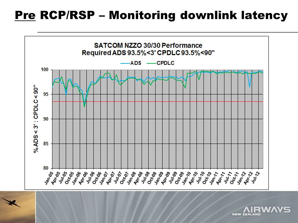 Pre RCP/RSP – Monitoring downlink latency