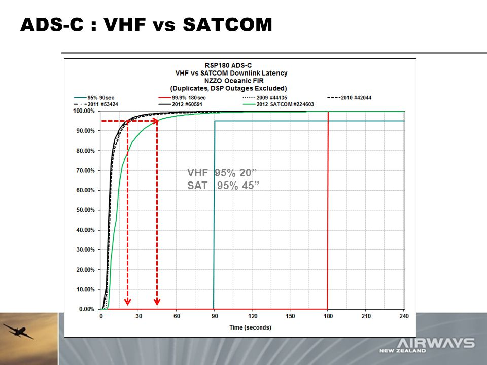 ADS-C : VHF vs SATCOM VHF 95% 20 SAT 95% 45