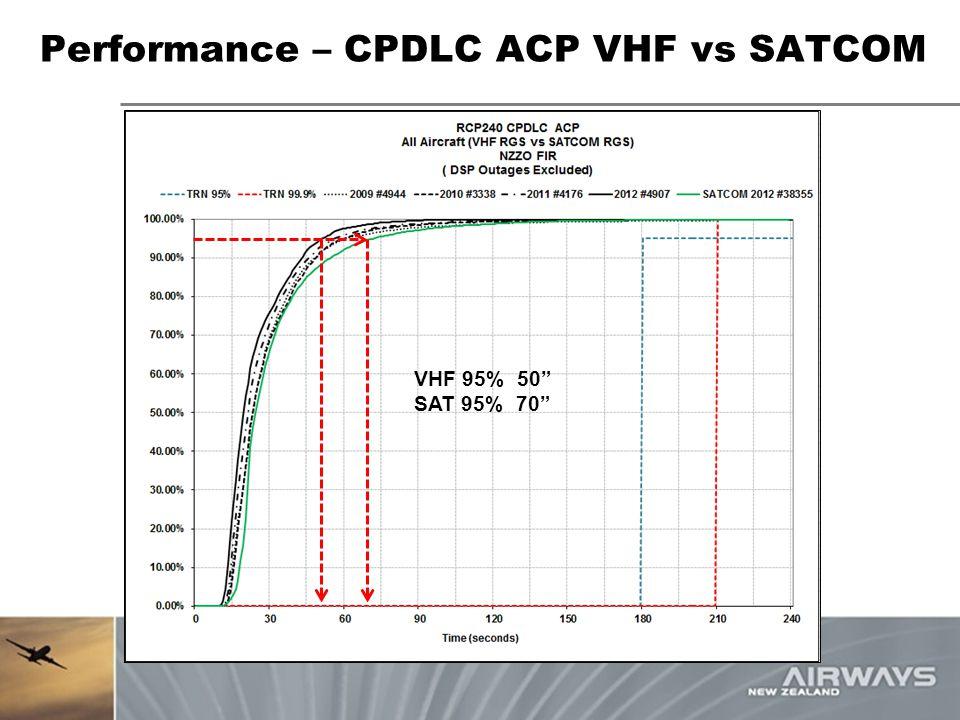 Performance – CPDLC ACP VHF vs SATCOM
