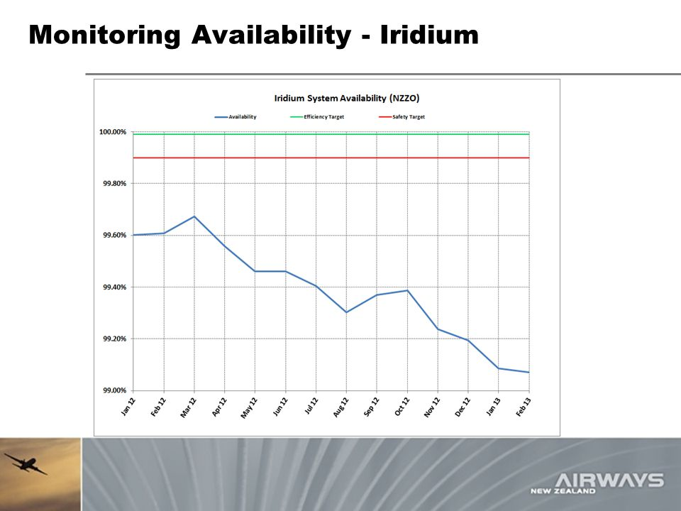 Monitoring Availability - Iridium