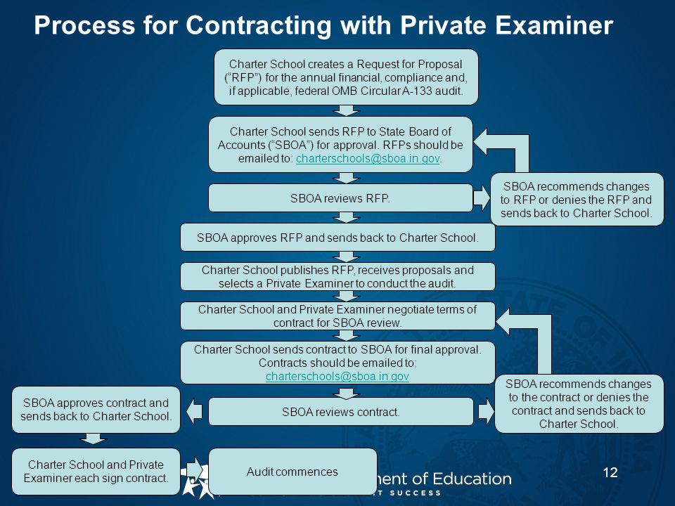Process for Contracting with Private Examiner