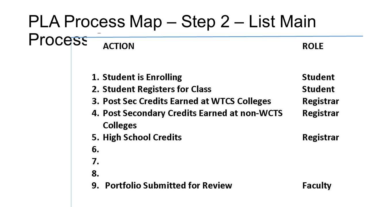 PLA Process Map – Step 2 – List Main Process Steps