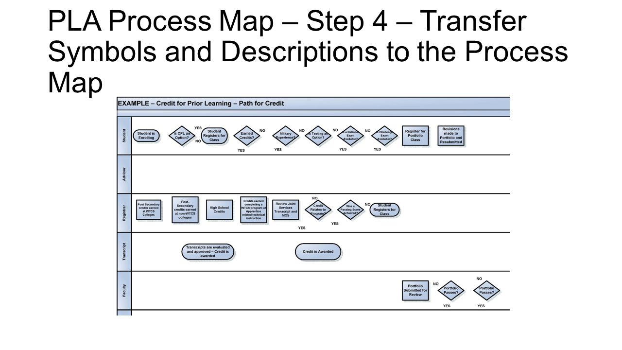 PLA Process Map – Step 4 – Transfer Symbols and Descriptions to the Process Map