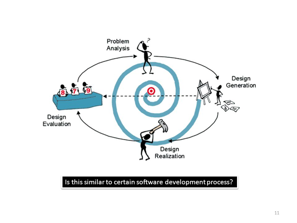 Is this similar to certain software development process