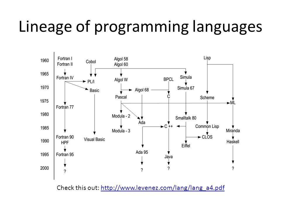 Lineage of programming languages