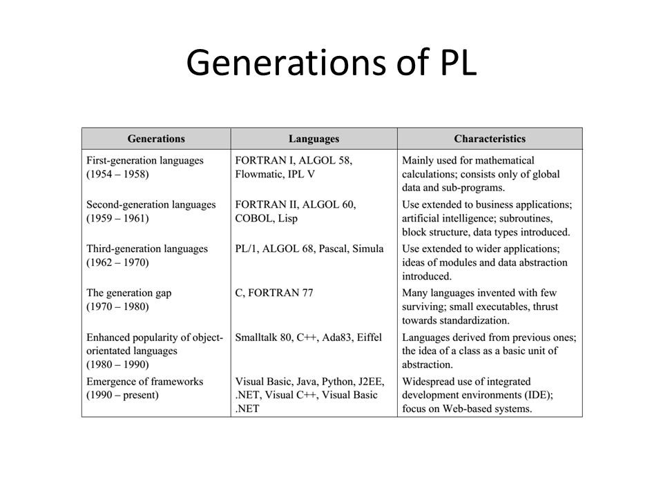 Generations of PL