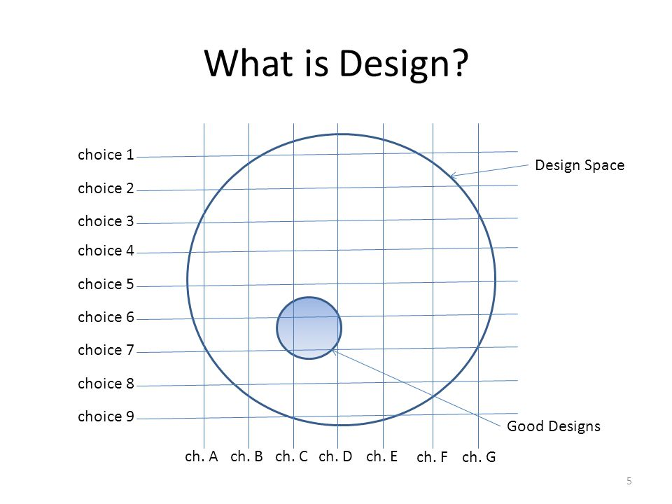 What is Design choice 1 Design Space choice 2 choice 3 choice 4