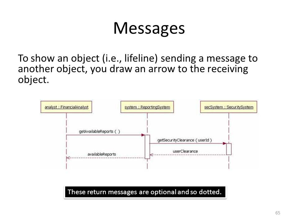 Messages To show an object (i.e., lifeline) sending a message to another object, you draw an arrow to the receiving object.