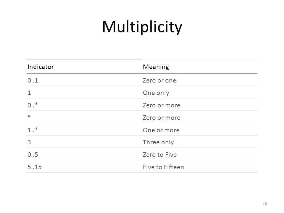 Multiplicity Indicator Meaning 0..1 Zero or one 1 One only 0..*
