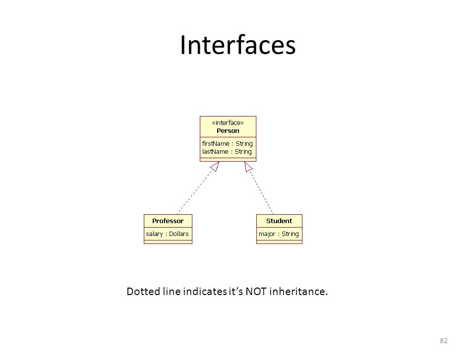 Interfaces Dotted line indicates it's NOT inheritance.