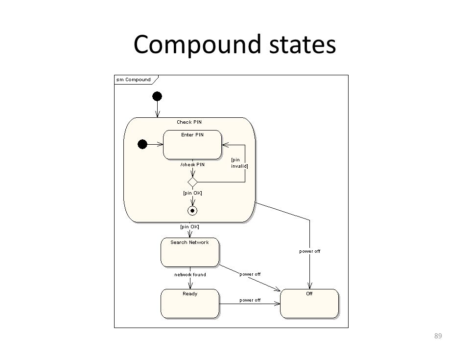 Compound states