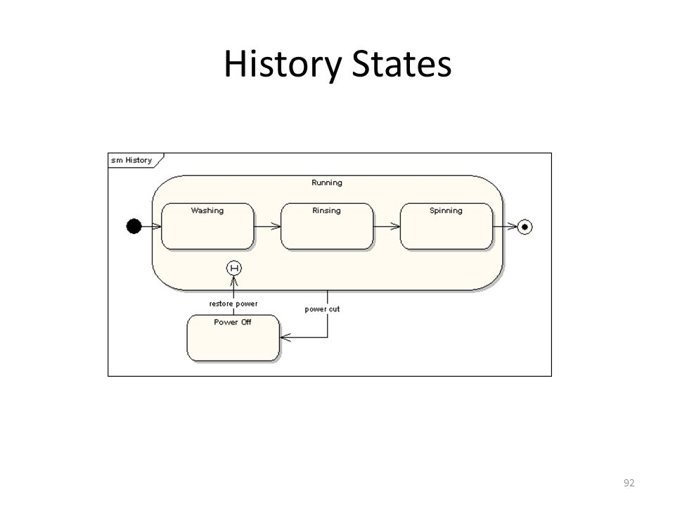 History States