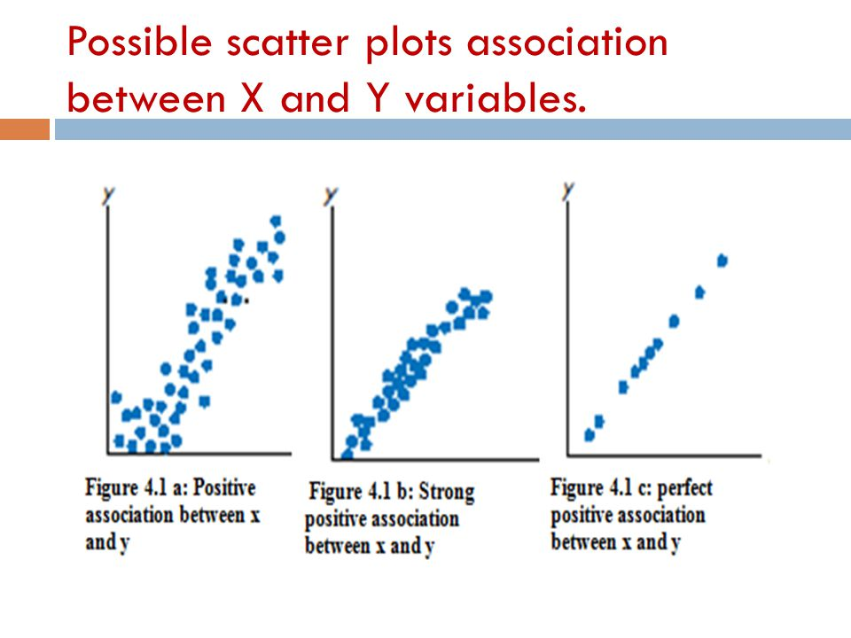 Possible scatter plots association between X and Y variables.